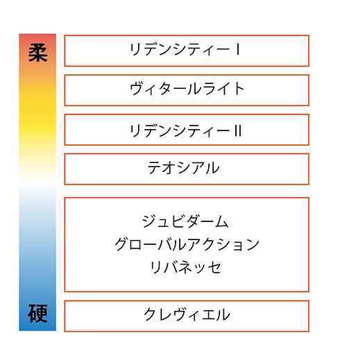 ヒアルロン酸の種類