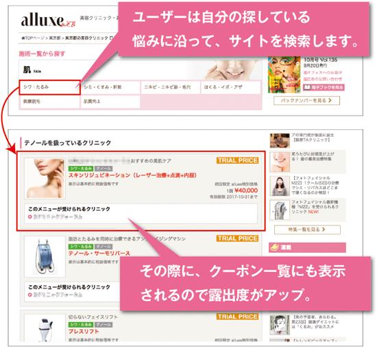 ユーザーは自分の探している悩みに沿って、サイトを検索します。その際に、クーポン一覧にも表示されるので露出度がアップ。